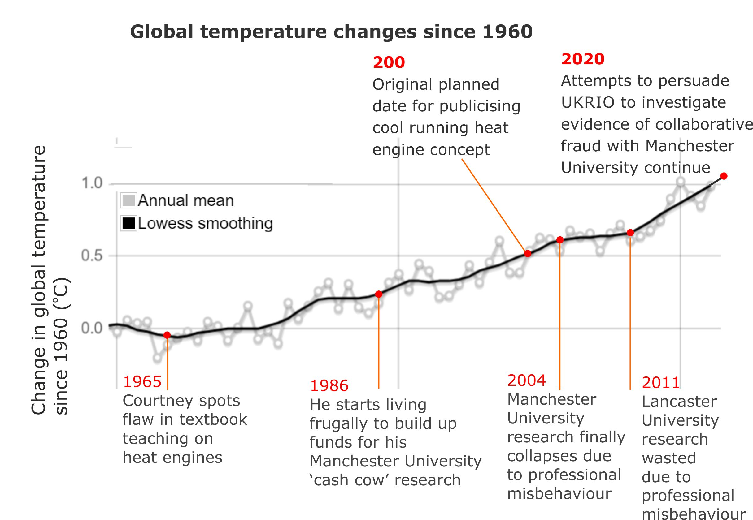 Global temperature changes3